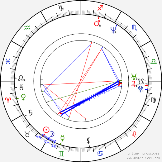 Ursula Buschhorn astro natal birth chart, Ursula Buschhorn horoscope, astrology