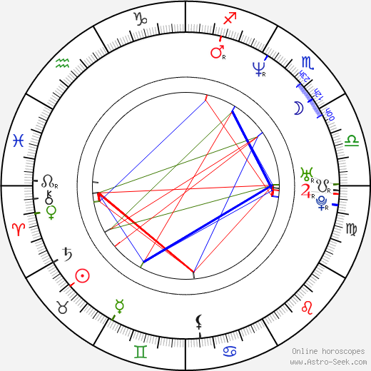 Wes Anderson birth chart, Wes Anderson astro natal horoscope, astrology