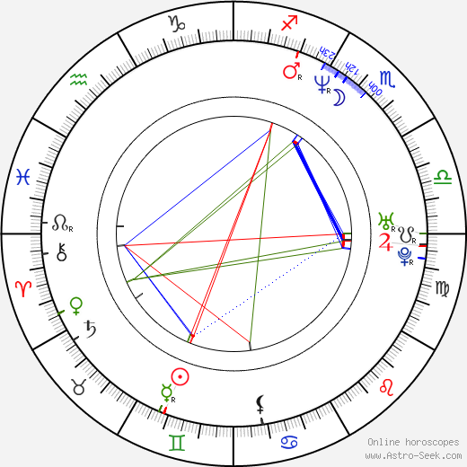 Wojciech Majchrzak astro natal birth chart, Wojciech Majchrzak horoscope, astrology