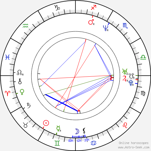 Yvan Gauthier birth chart, Yvan Gauthier astro natal horoscope, astrology