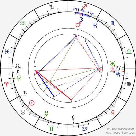 Zsolt Anger день рождения гороскоп, Zsolt Anger Натальная карта онлайн