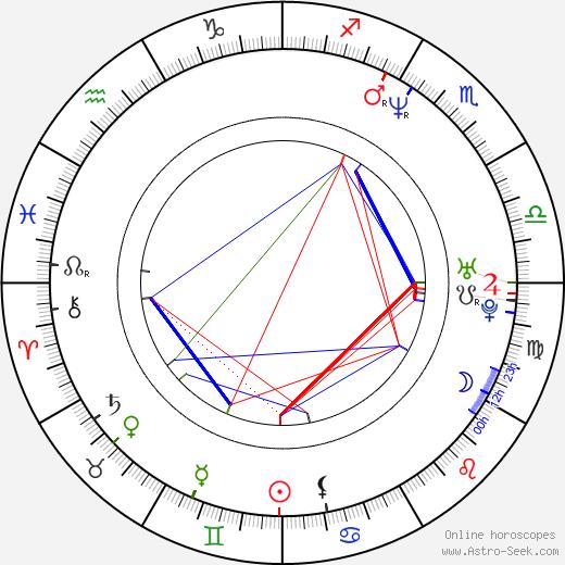 Adam Seth Nelson tema natale, oroscopo, Adam Seth Nelson oroscopi gratuiti, astrologia
