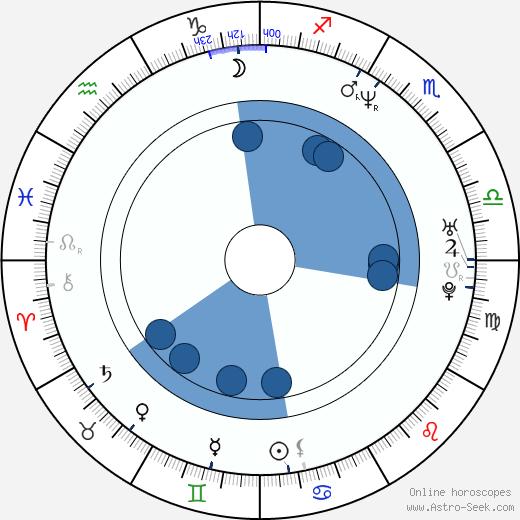 Aleks Paunovic wikipedia, horoscope, astrology, instagram