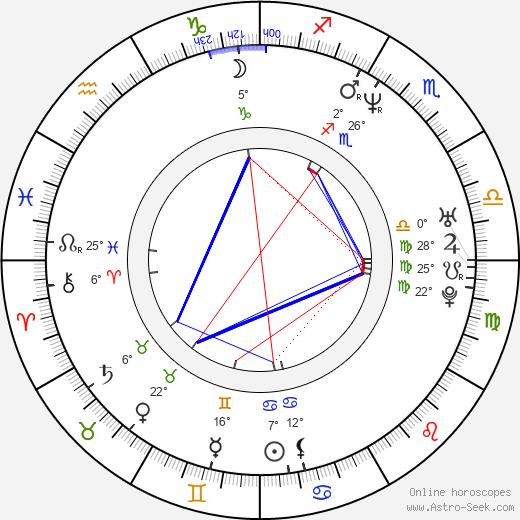 Aleks Paunovic birth chart, biography, wikipedia 2020, 2021