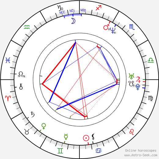 Aleks Paunovic birth chart, Aleks Paunovic astro natal horoscope, astrology
