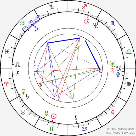 Alena Jirešová birth chart, Alena Jirešová astro natal horoscope, astrology