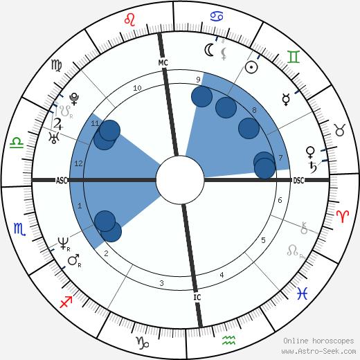 Bénabar wikipedia, horoscope, astrology, instagram