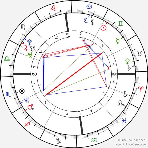 Bénabar birth chart, Bénabar astro natal horoscope, astrology