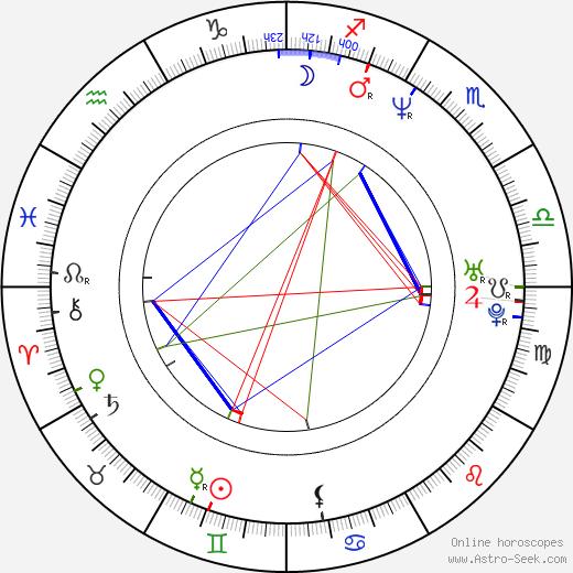 Caroline Craig birth chart, Caroline Craig astro natal horoscope, astrology
