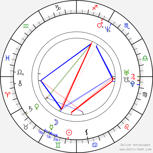 Cayetana Guillén Cuervo birth chart, Cayetana Guillén Cuervo astro natal horoscope, astrology