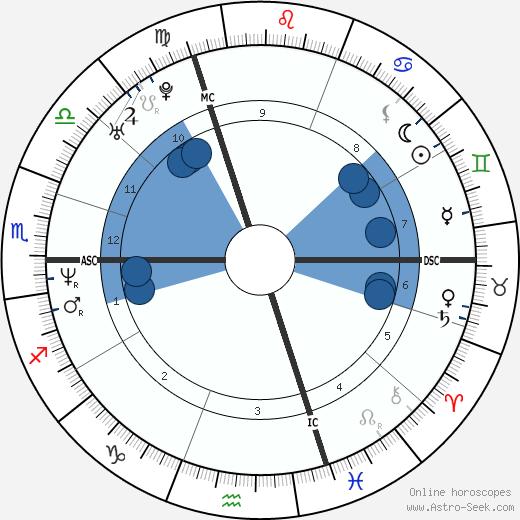 Cedric Pioline wikipedia, horoscope, astrology, instagram