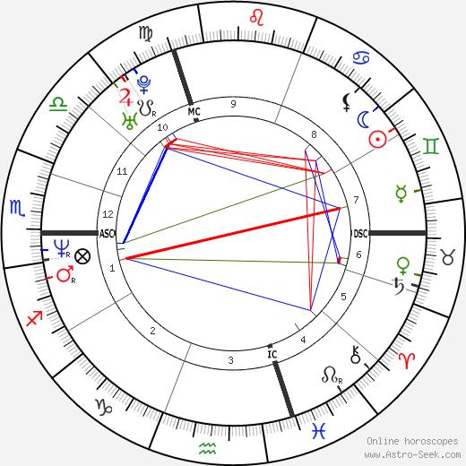 Седрик Пьолин Cedric Pioline день рождения гороскоп, Cedric Pioline Натальная карта онлайн