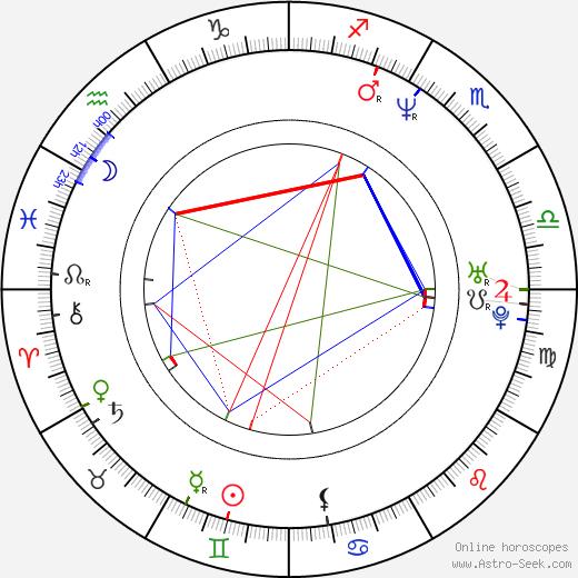 Christian Boeving день рождения гороскоп, Christian Boeving Натальная карта онлайн