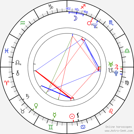Danielle Brisebois birth chart, Danielle Brisebois astro natal horoscope, astrology