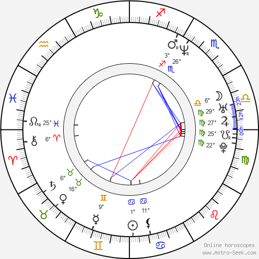 David Dobkin birth chart, biography, wikipedia 2019, 2020