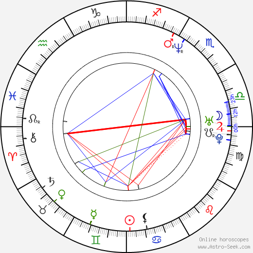 David Dobkin astro natal birth chart, David Dobkin horoscope, astrology