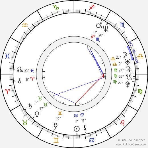 David Giancola birth chart, biography, wikipedia 2019, 2020