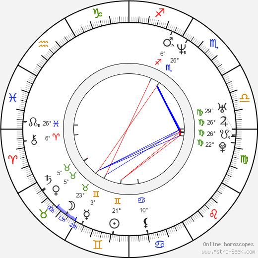 David Novotný birth chart, biography, wikipedia 2019, 2020