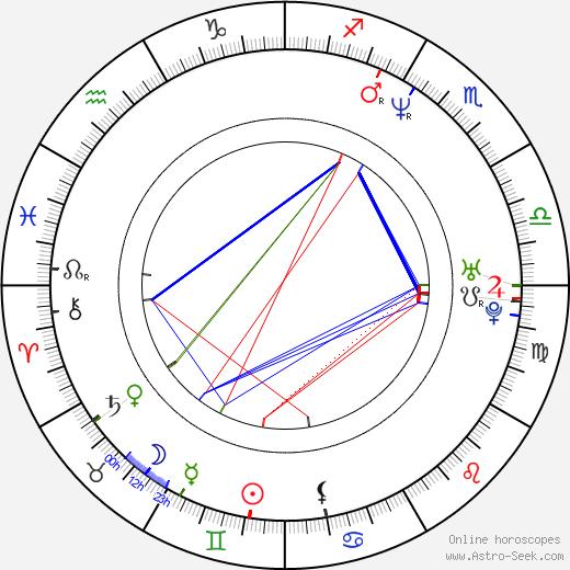 David Novotný astro natal birth chart, David Novotný horoscope, astrology