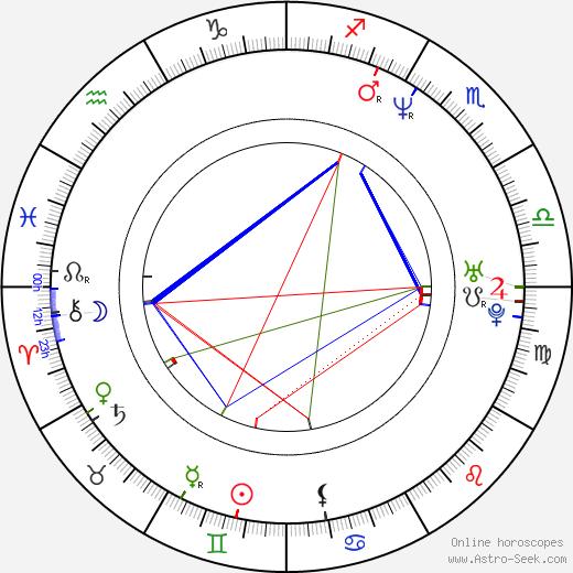 David Sutcliffe astro natal birth chart, David Sutcliffe horoscope, astrology