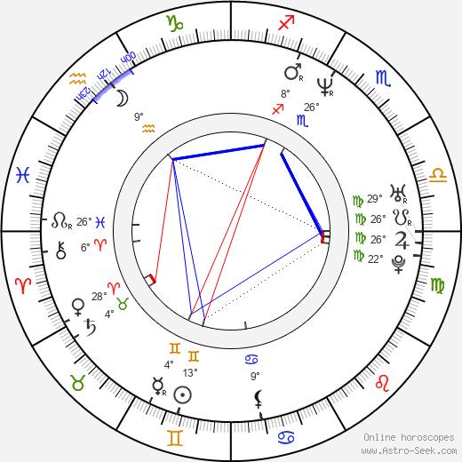 Duncan Young birth chart, biography, wikipedia 2020, 2021