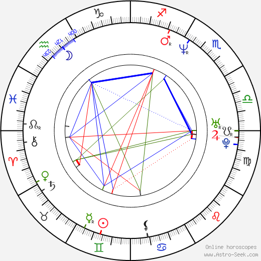 Duncan Young birth chart, Duncan Young astro natal horoscope, astrology