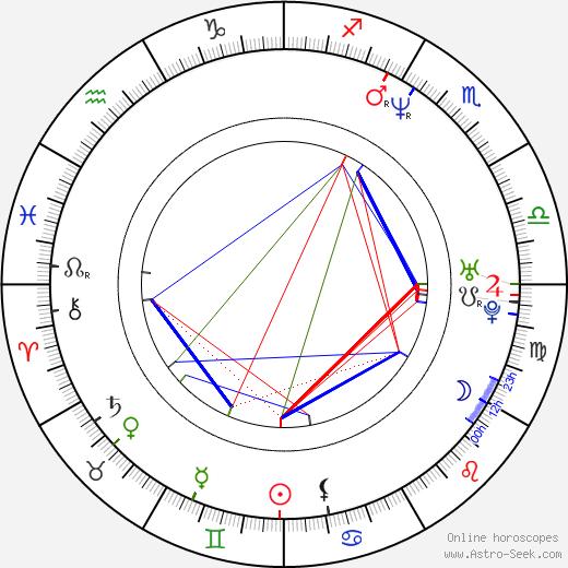 Erkan Aki birth chart, Erkan Aki astro natal horoscope, astrology