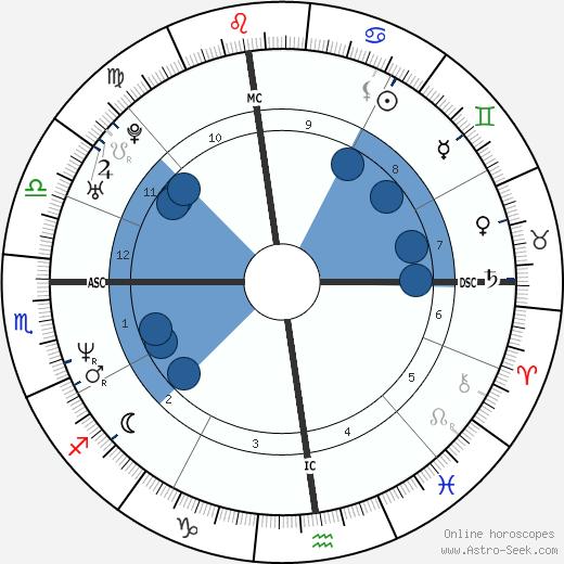 Fabrizio Mori wikipedia, horoscope, astrology, instagram