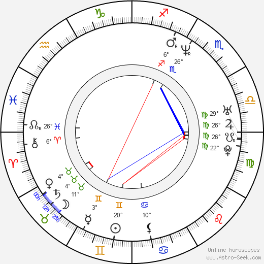 Gabriela Muskala birth chart, biography, wikipedia 2019, 2020