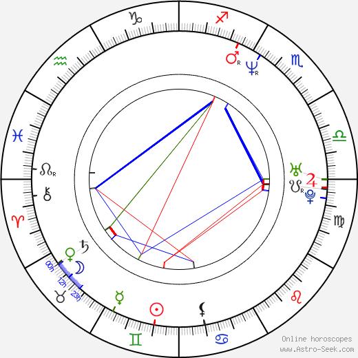 Gabriela Muskala astro natal birth chart, Gabriela Muskala horoscope, astrology