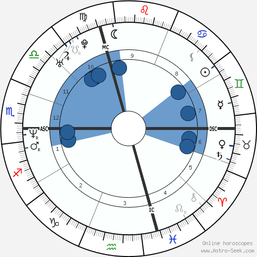 Giovanni Lombardi horoscope, astrology, sign, zodiac, date of birth, instagram