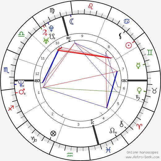 Giovanni Lombardi tema natale, oroscopo, Giovanni Lombardi oroscopi gratuiti, astrologia