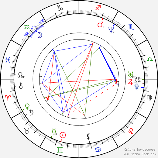 Horatio Sanz birth chart, Horatio Sanz astro natal horoscope, astrology