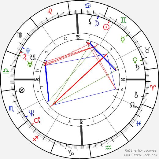 Ice Cube astro natal birth chart, Ice Cube horoscope, astrology