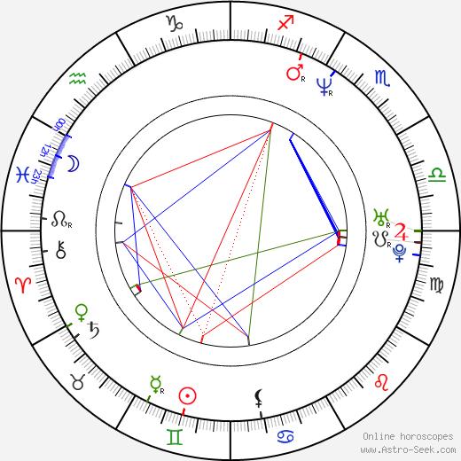 Jaroslava Bobková-Stránská astro natal birth chart, Jaroslava Bobková-Stránská horoscope, astrology