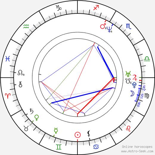 Jonathan Aube birth chart, Jonathan Aube astro natal horoscope, astrology