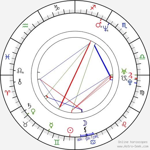 Josef Formánek tema natale, oroscopo, Josef Formánek oroscopi gratuiti, astrologia