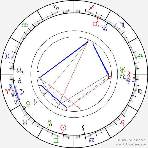 Josh Hamilton astro natal birth chart, Josh Hamilton horoscope, astrology