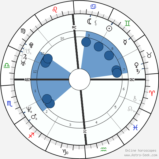 Kevin Young wikipedia, horoscope, astrology, instagram