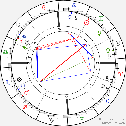 Kevin Young astro natal birth chart, Kevin Young horoscope, astrology