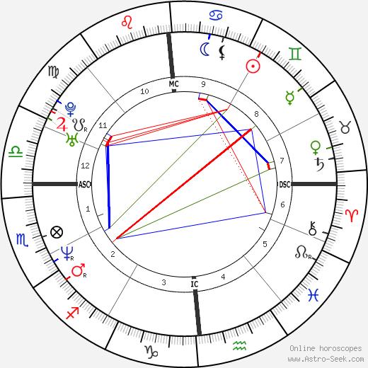 Kevin Young день рождения гороскоп, Kevin Young Натальная карта онлайн