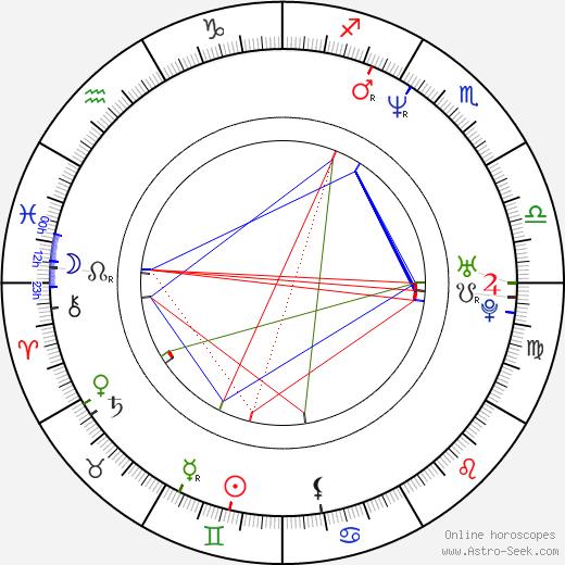 Kim Rhodes astro natal birth chart, Kim Rhodes horoscope, astrology