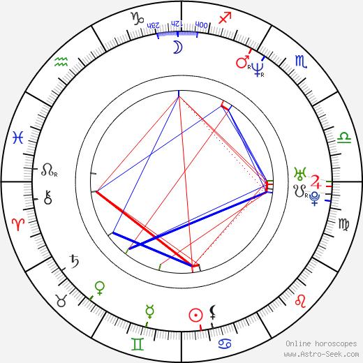 Kirsi Ylijoki birth chart, Kirsi Ylijoki astro natal horoscope, astrology