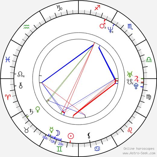 Laura Kightlinger birth chart, Laura Kightlinger astro natal horoscope, astrology