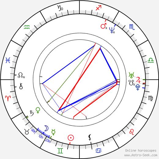 Lilibeth Morillo tema natale, oroscopo, Lilibeth Morillo oroscopi gratuiti, astrologia