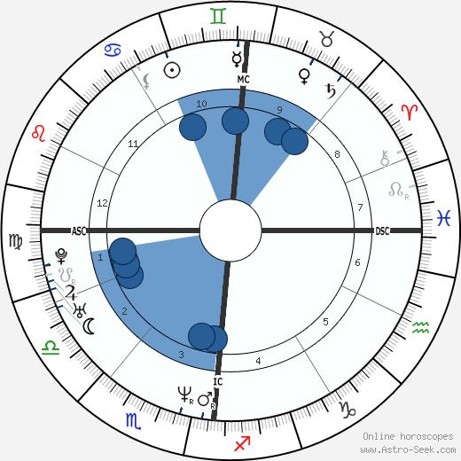 Lottery winner 37291 wikipedia, horoscope, astrology, instagram