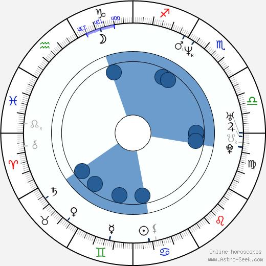 Lucie Výborná wikipedia, horoscope, astrology, instagram