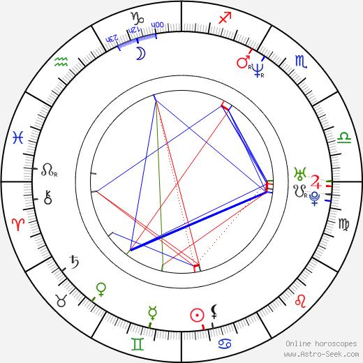 Lucie Výborná birth chart, Lucie Výborná astro natal horoscope, astrology