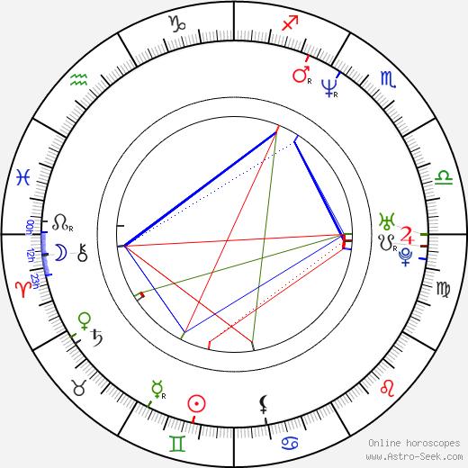 Marcos Siega astro natal birth chart, Marcos Siega horoscope, astrology