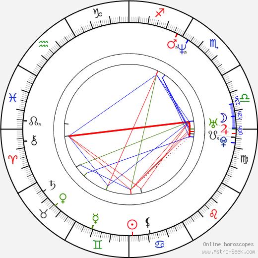 Martin Klebba astro natal birth chart, Martin Klebba horoscope, astrology